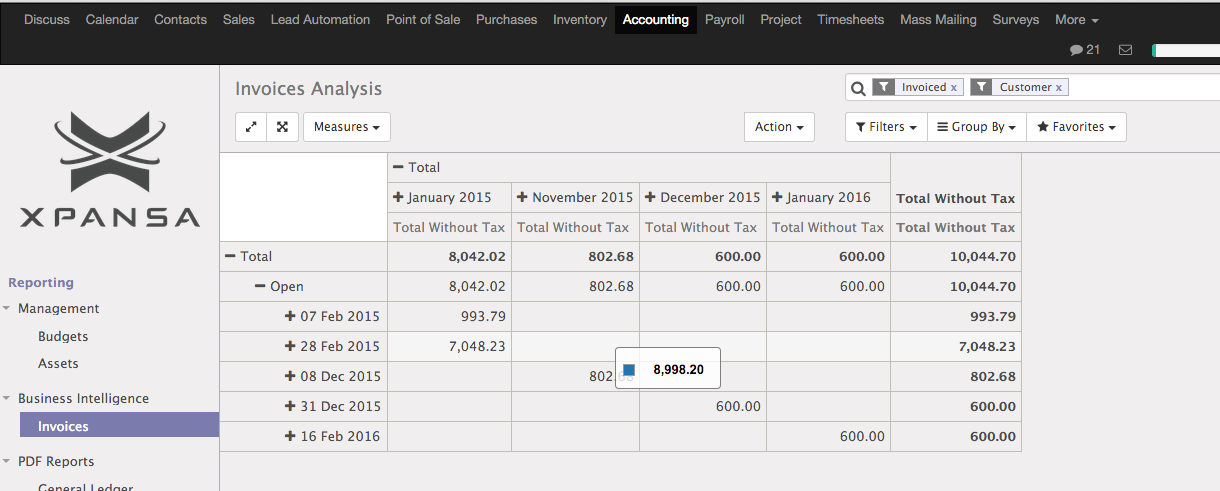 Invoice analyses by Due Date