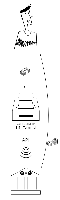 XPANSA   No Bitcoin ATM in Your Location? Here is How I